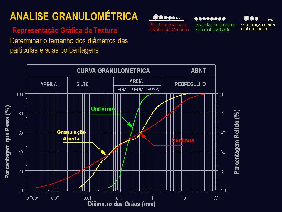 ANALISE GRANULOMÉTRICA Representação Gráfica da Textura Determinar o tamanho dos diâmetros das partículas e suas porcentagens