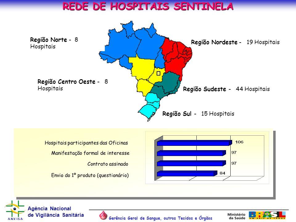 REDE DE HOSPITAIS SENTINELA