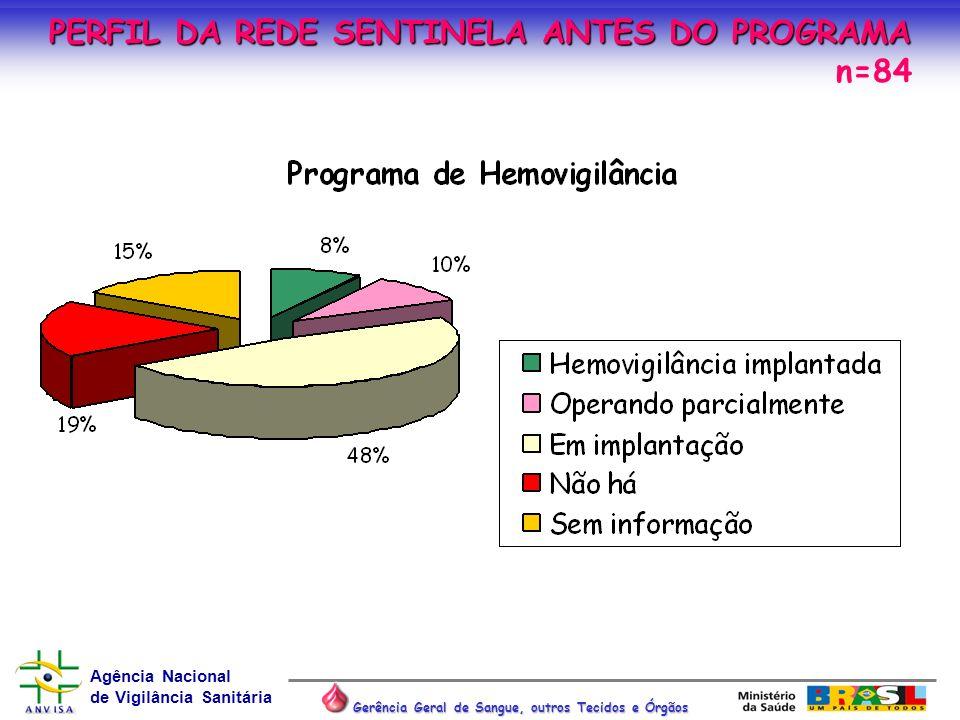 PERFIL DA REDE SENTINELA ANTES DO PROGRAMA