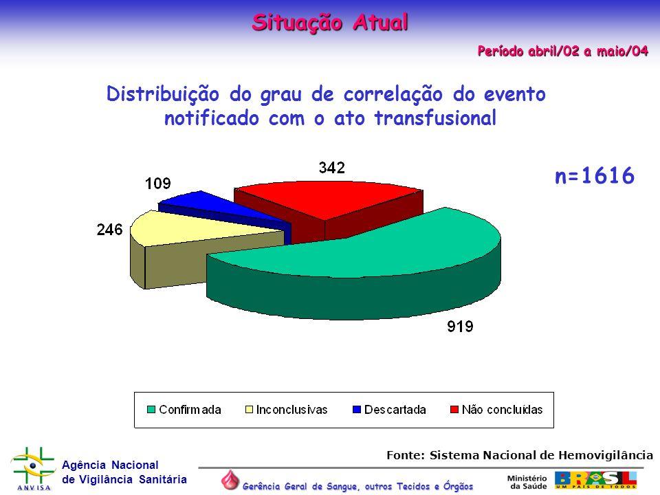 Situação Atual n=1616 Distribuição do grau de correlação do evento