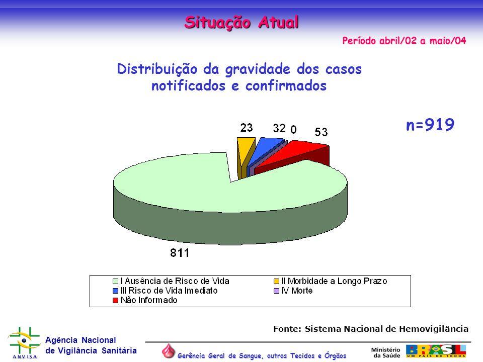 Situação Atual n=919 Distribuição da gravidade dos casos