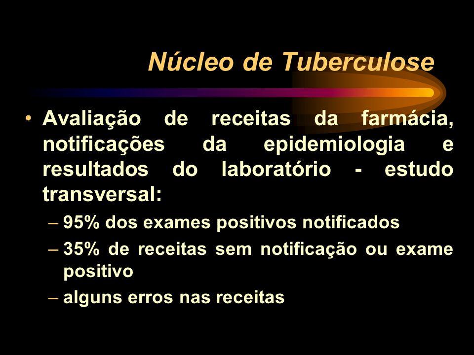 Núcleo de Tuberculose Avaliação de receitas da farmácia, notificações da epidemiologia e resultados do laboratório - estudo transversal: