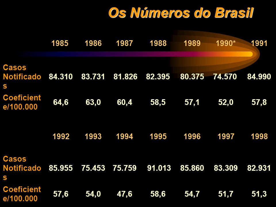 Os Números do Brasil 1985 1986. 1987. 1988. 1989. 1990* 1991. Casos Notificados. 84.310. 83.731.