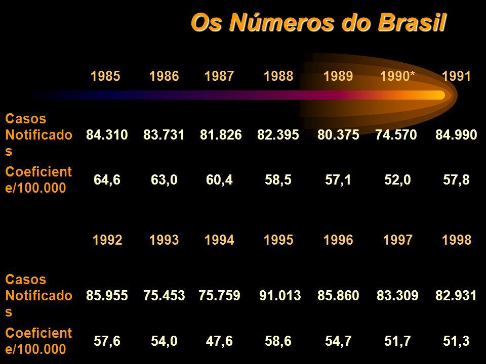 Os Números do Brasil1985 1986. 1987. 1988. 1989. 1990* 1991. Casos Notificados. 84.310. 83.731. 81.826.