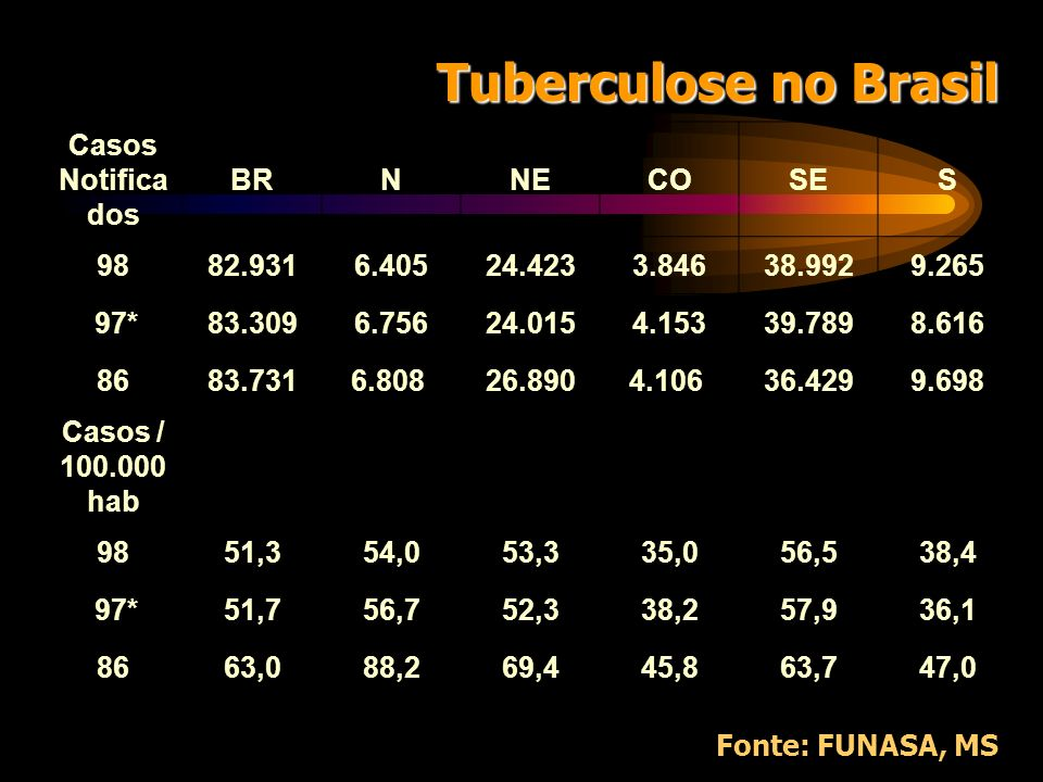 Tuberculose no Brasil Casos Notificados BR N NE CO SE S 98 82.931