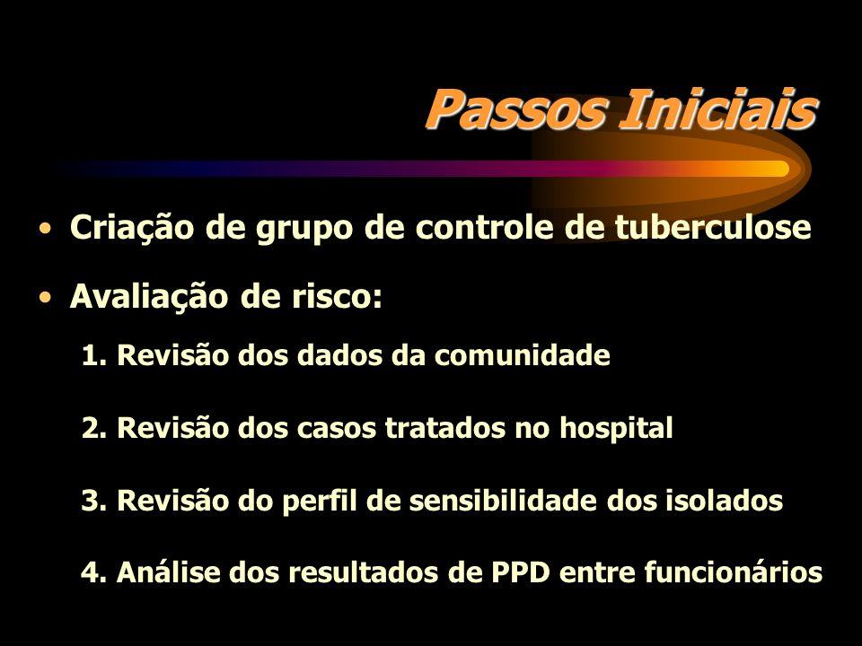 Passos Iniciais Criação de grupo de controle de tuberculose