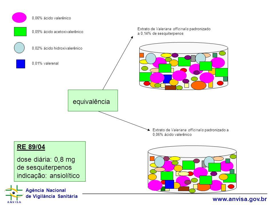 dose diária: 0,8 mg de sesquiterpenos indicação: ansiolítico