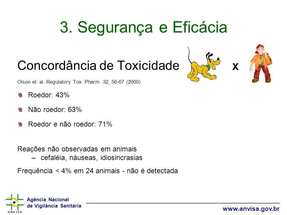 3. Segurança e Eficácia Concordância de Toxicidade X Roedor: 43%