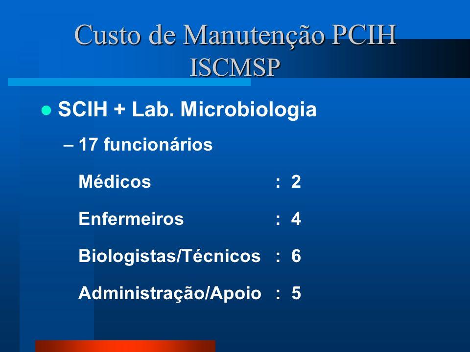 Custo de Manutenção PCIH ISCMSP