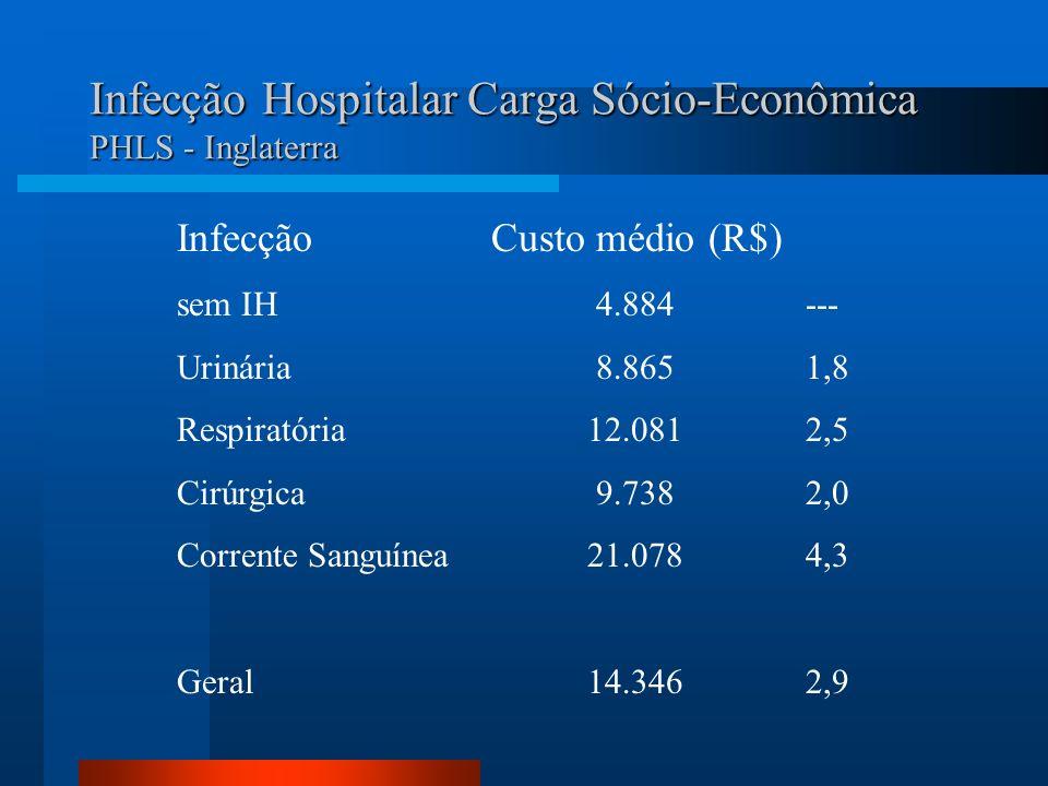 Infecção Hospitalar Carga Sócio-Econômica PHLS - Inglaterra