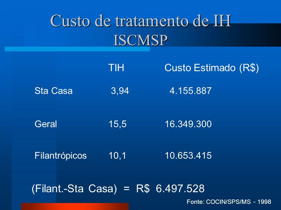 Custo de tratamento de IH ISCMSP