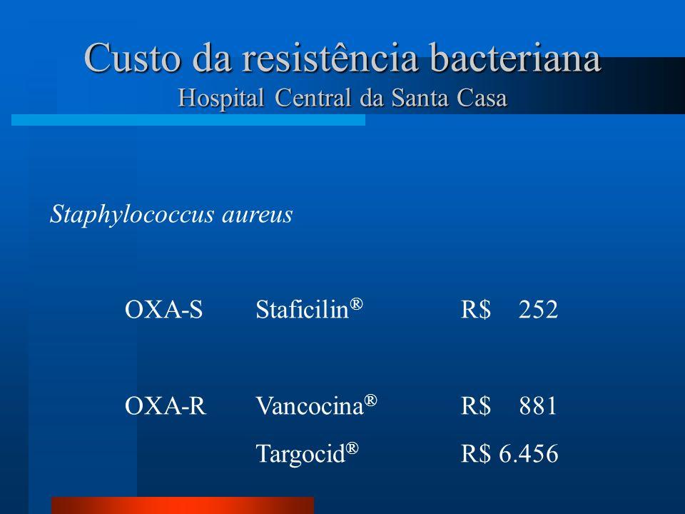 Custo da resistência bacteriana Hospital Central da Santa Casa