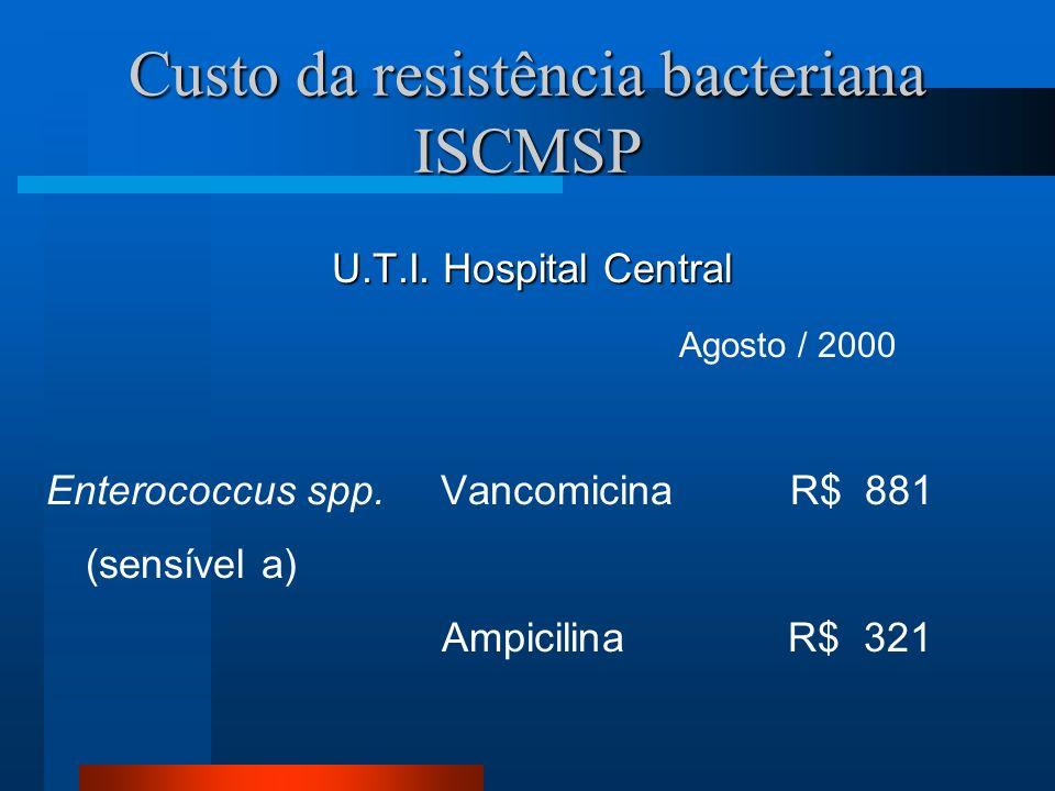 Custo da resistência bacteriana ISCMSP