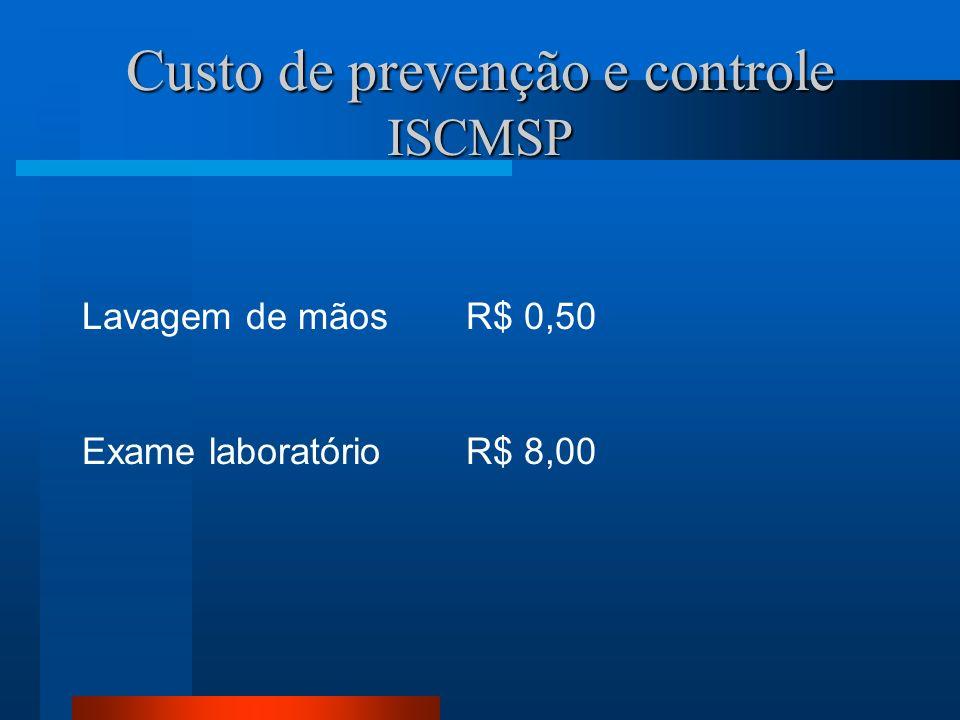 Custo de prevenção e controle ISCMSP