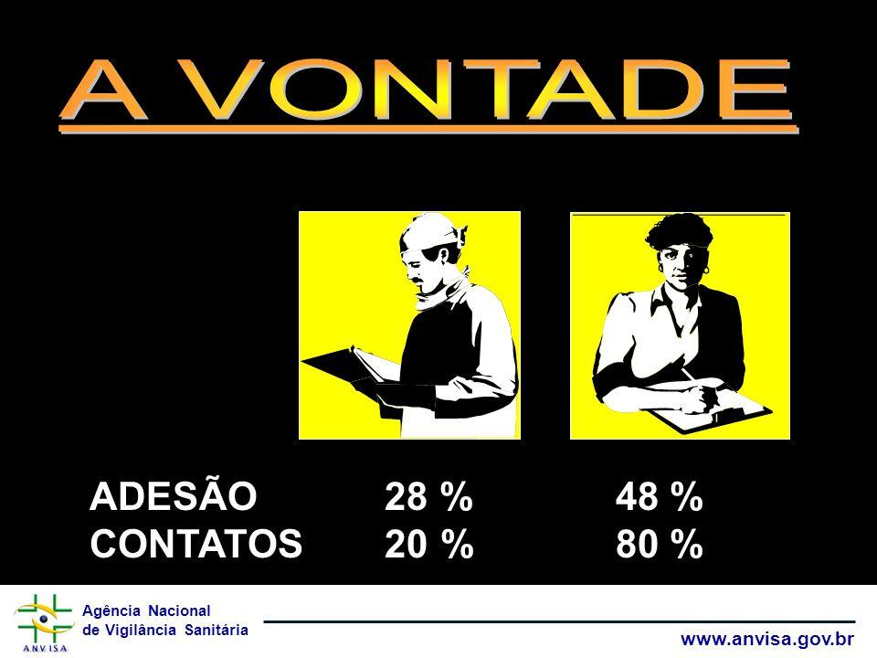 A VONTADE ADESÃO 28 % 48 % CONTATOS 20 % 80 %