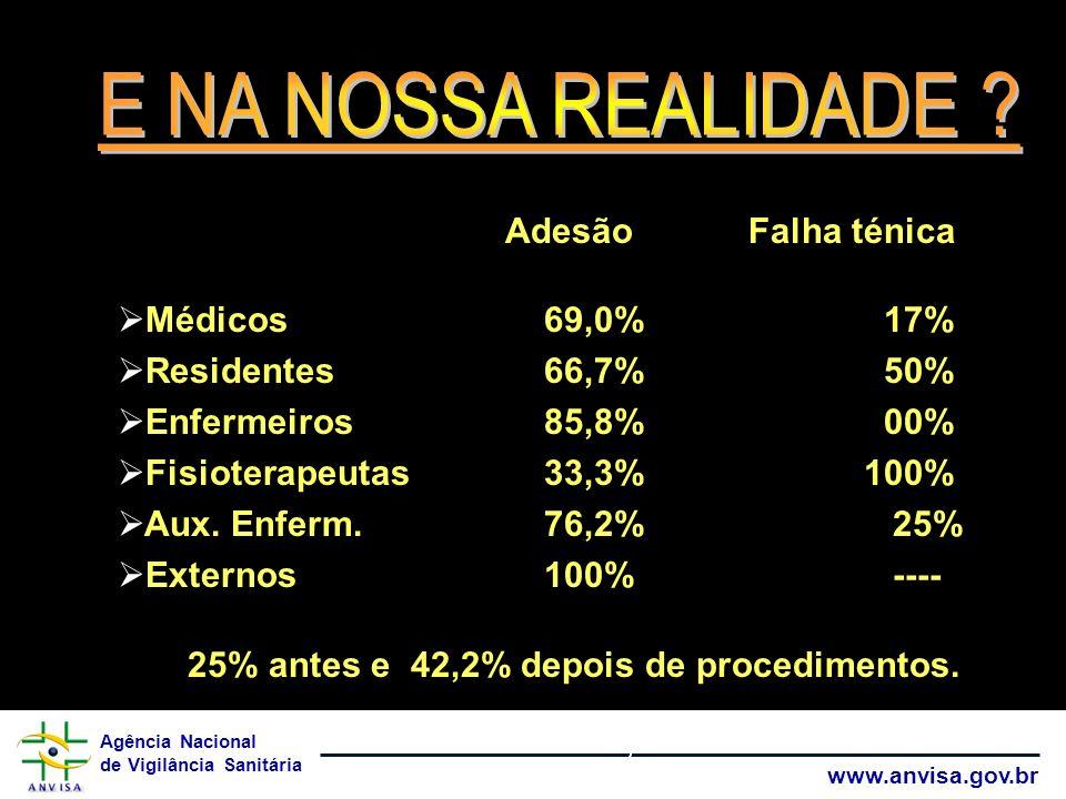 25% antes e 42,2% depois de procedimentos.