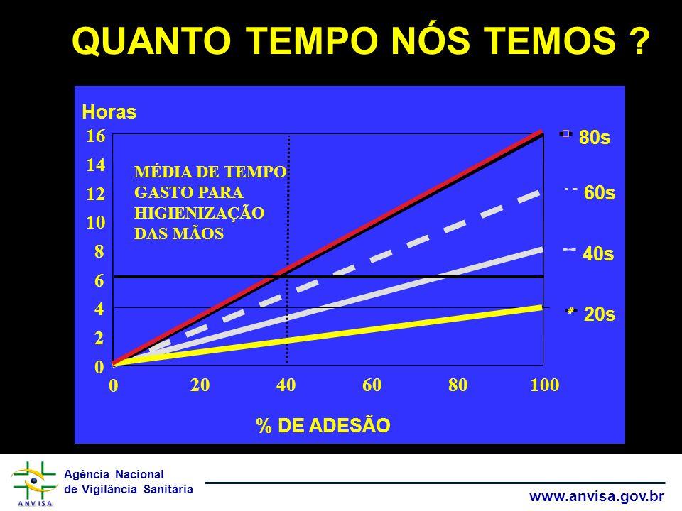 QUANTO TEMPO NÓS TEMOS 80s 60s 40s 20s % DE ADESÃO 20 40 60 80 100 2