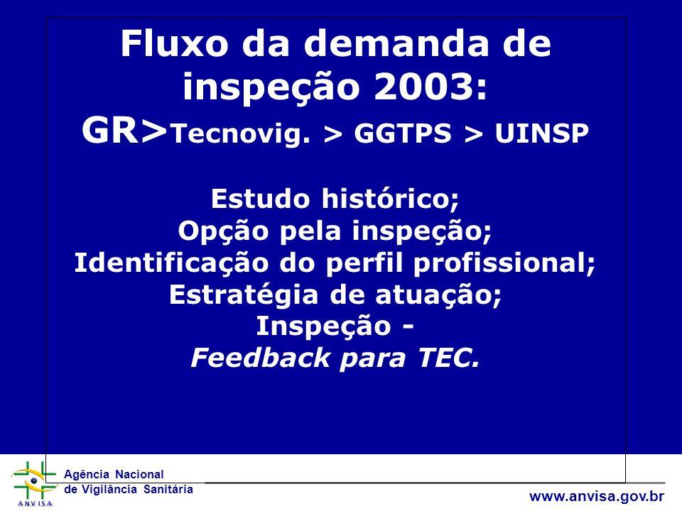 Fluxo da demanda de inspeção 2003: GR>Tecnovig