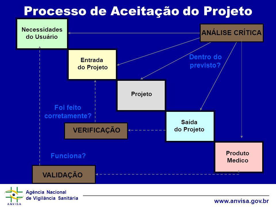 Processo de Aceitação do Projeto