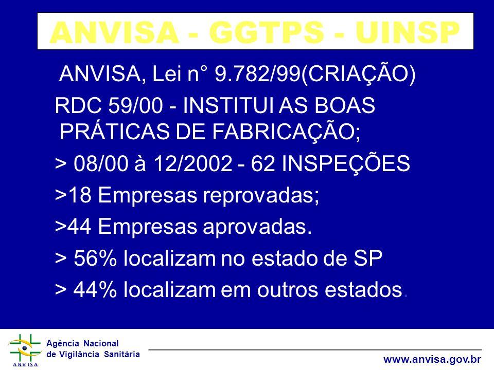ANVISA - GGTPS - UINSP ANVISA, Lei n° 9.782/99(CRIAÇÃO)