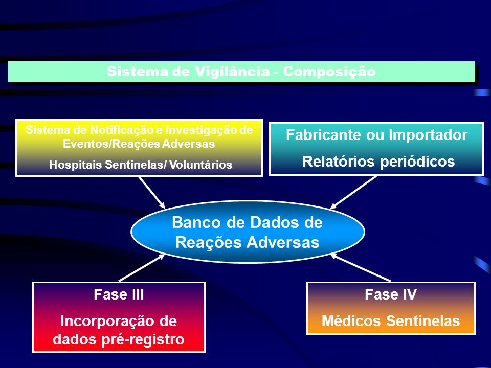 Banco de Dados de Reações Adversas