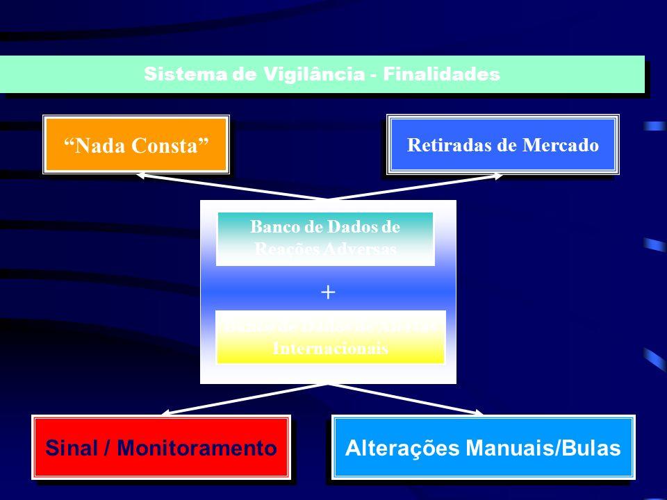 + Nada Consta Sinal / Monitoramento Alterações Manuais/Bulas