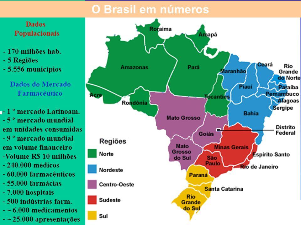 O Brasil em números Dados Populacionais - 170 milhões hab. 5 Regiões