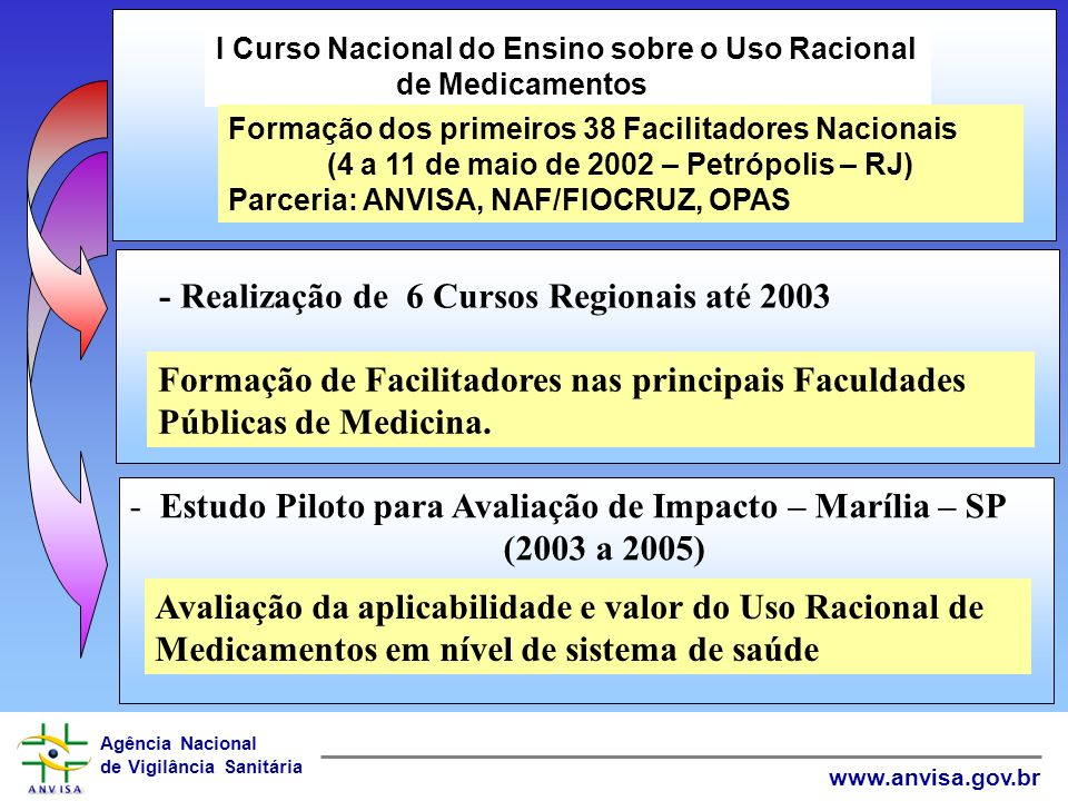 - Realização de 6 Cursos Regionais até 2003