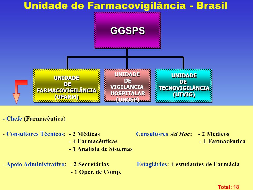 Unidade de Farmacovigilância - Brasil