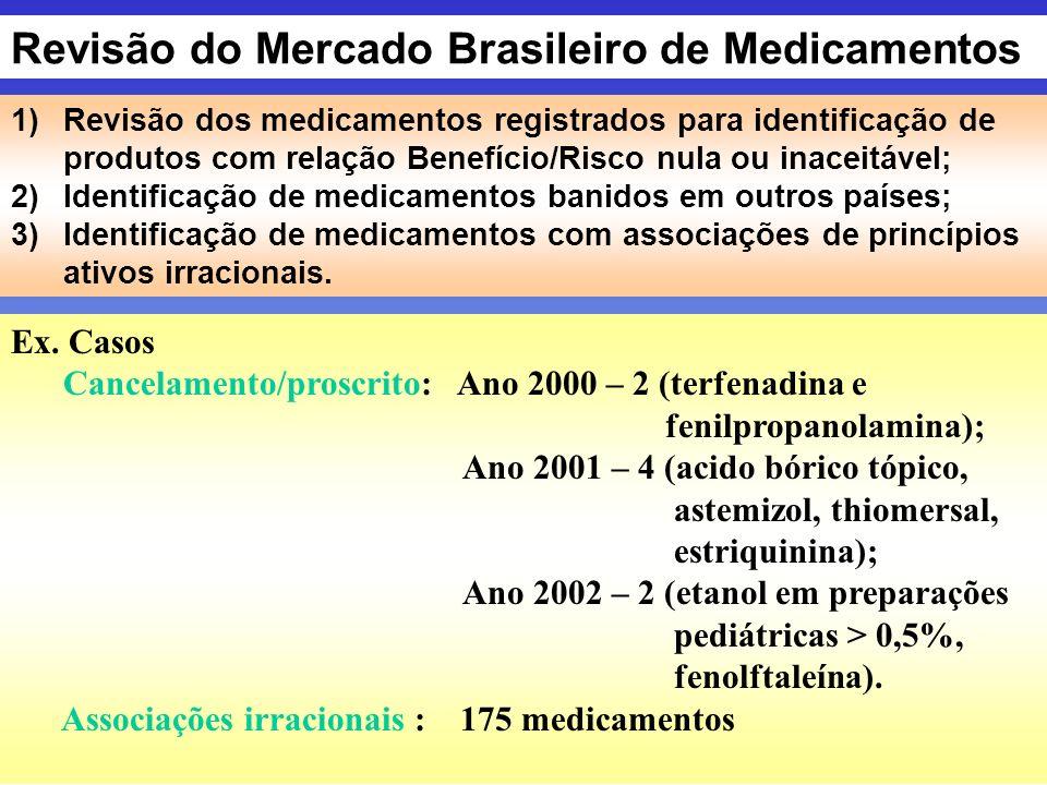 Revisão do Mercado Brasileiro de Medicamentos