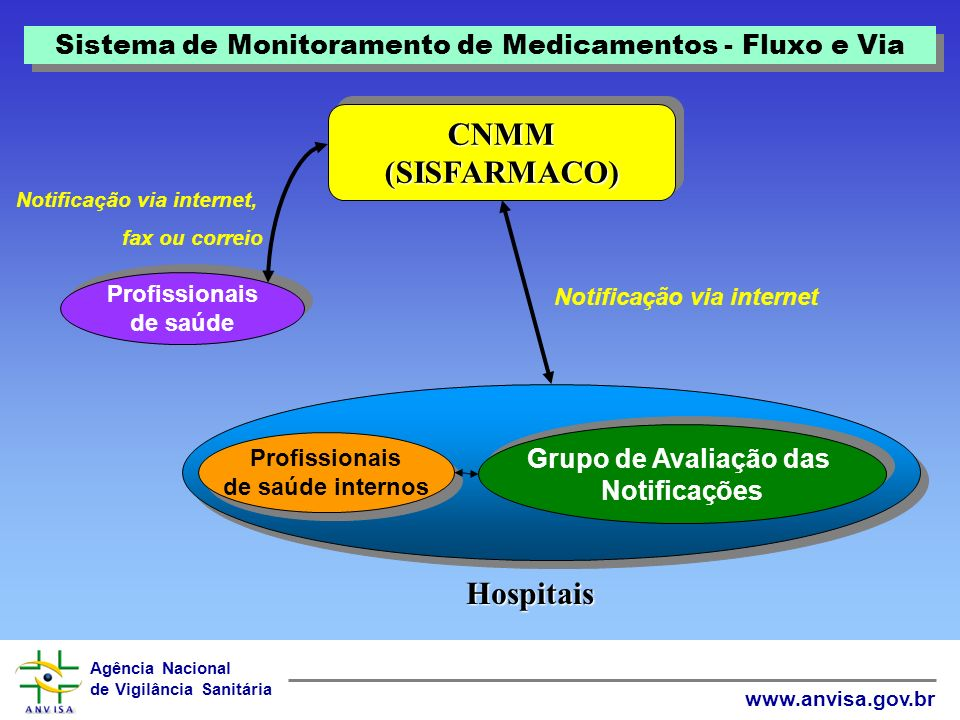 Sistema de Monitoramento de Medicamentos - Fluxo e Via
