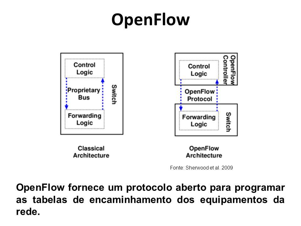 OpenFlow Fonte: Sherwood et al. 2009.