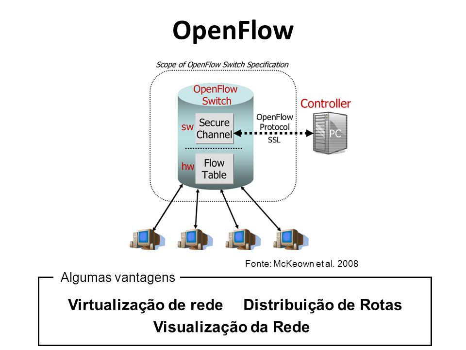 OpenFlow Virtualização de rede Distribuição de Rotas