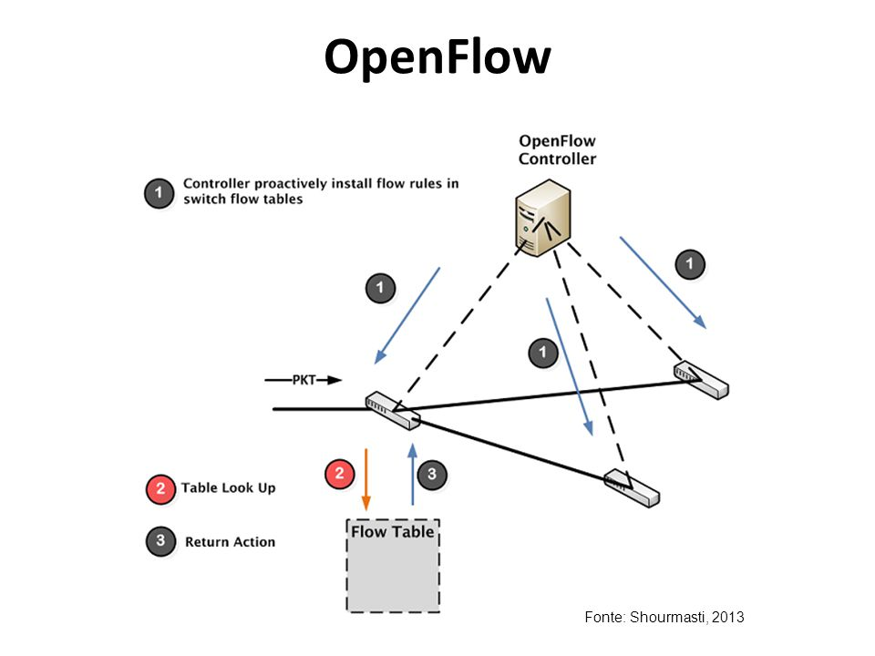 OpenFlow Fonte: Shourmasti, 2013