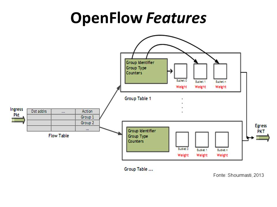 OpenFlow Features Fonte: Shourmasti, 2013