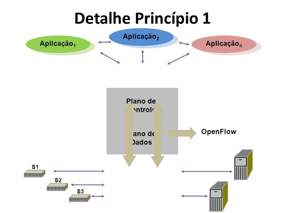 Detalhe Princípio 1 Aplicação2 Aplicação1 Aplicaçãon Plano de Controle