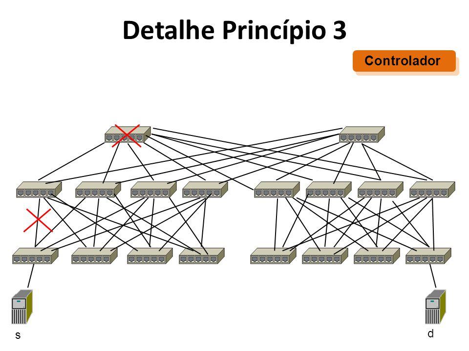 Detalhe Princípio 3 Controlador s d