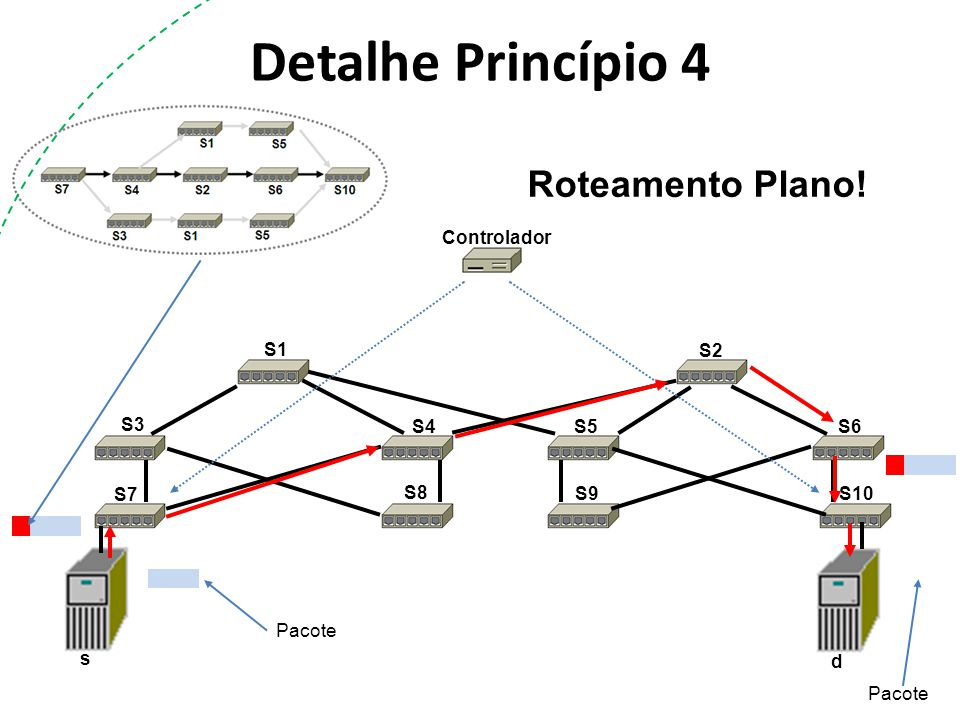 Detalhe Princípio 4 Roteamento Plano! Controlador S1 S2 S3 S4 S5 S6 S7