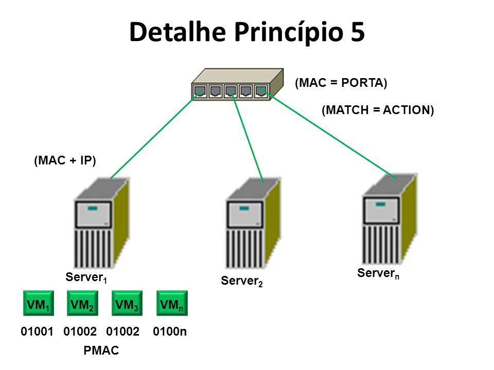Detalhe Princípio 5 (MAC = PORTA) (MATCH = ACTION) (MAC + IP) Servern