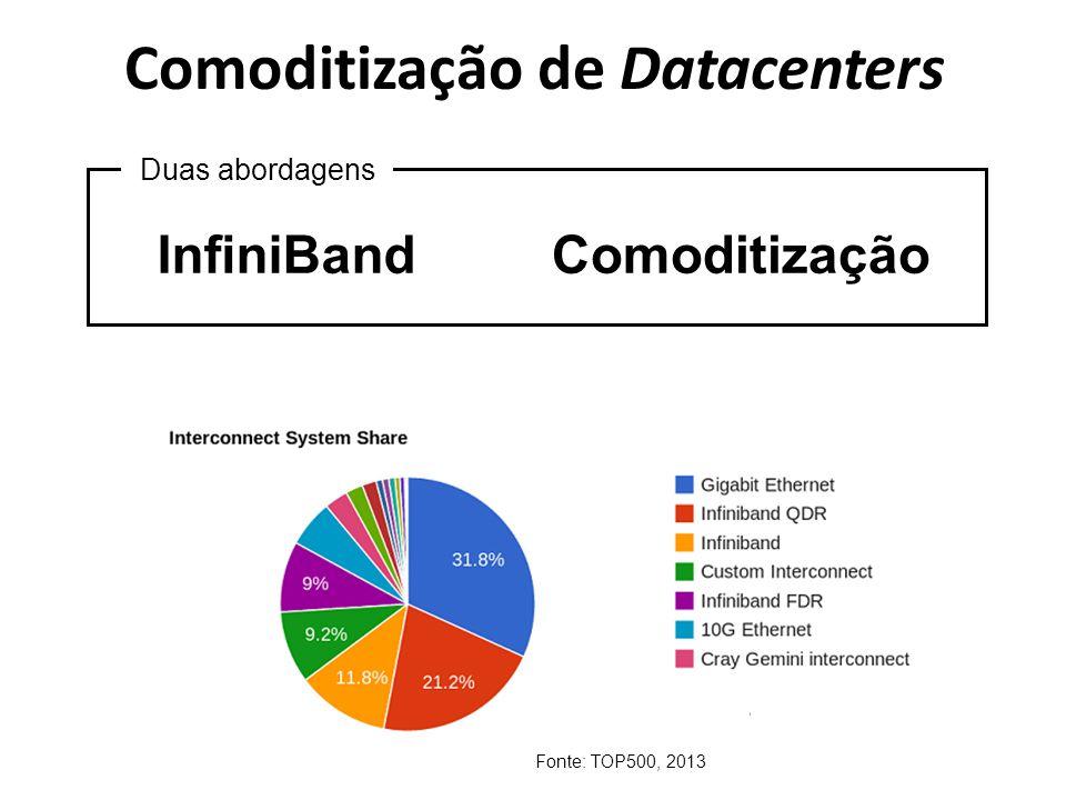 Comoditização de Datacenters