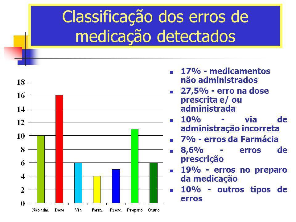 Classificação dos erros de medicação detectados