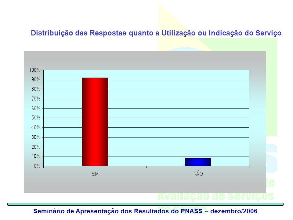 Distribuição das Respostas quanto a Utilização ou Indicação do Serviço
