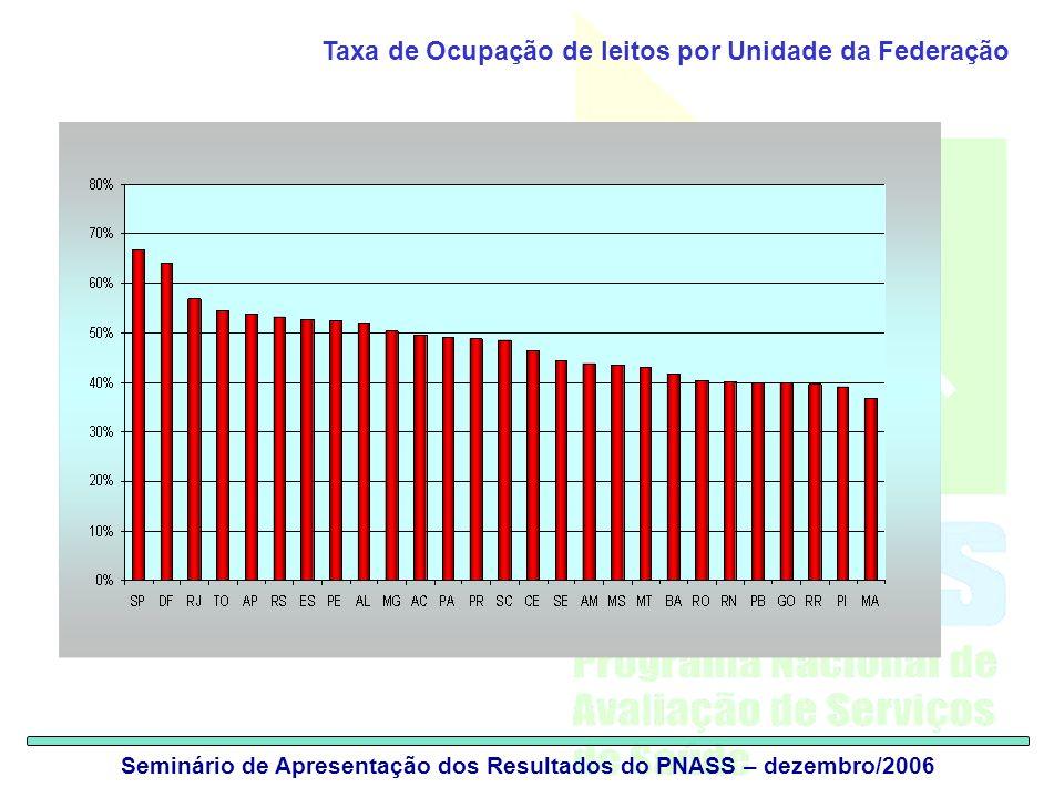 Taxa de Ocupação de leitos por Unidade da Federação