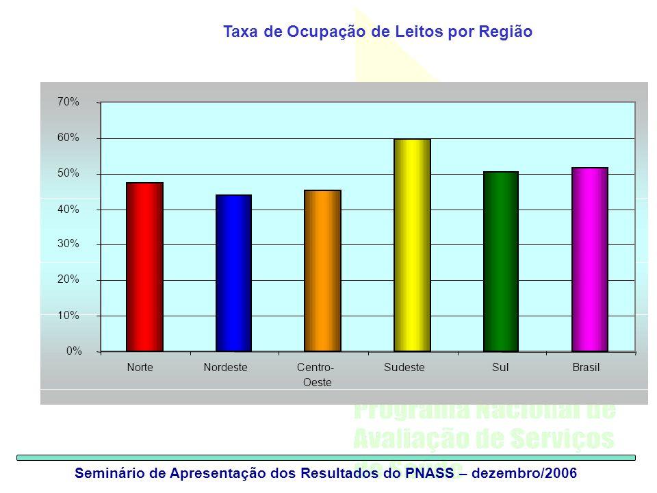 PNASS Taxa de Ocupação de Leitos por Região