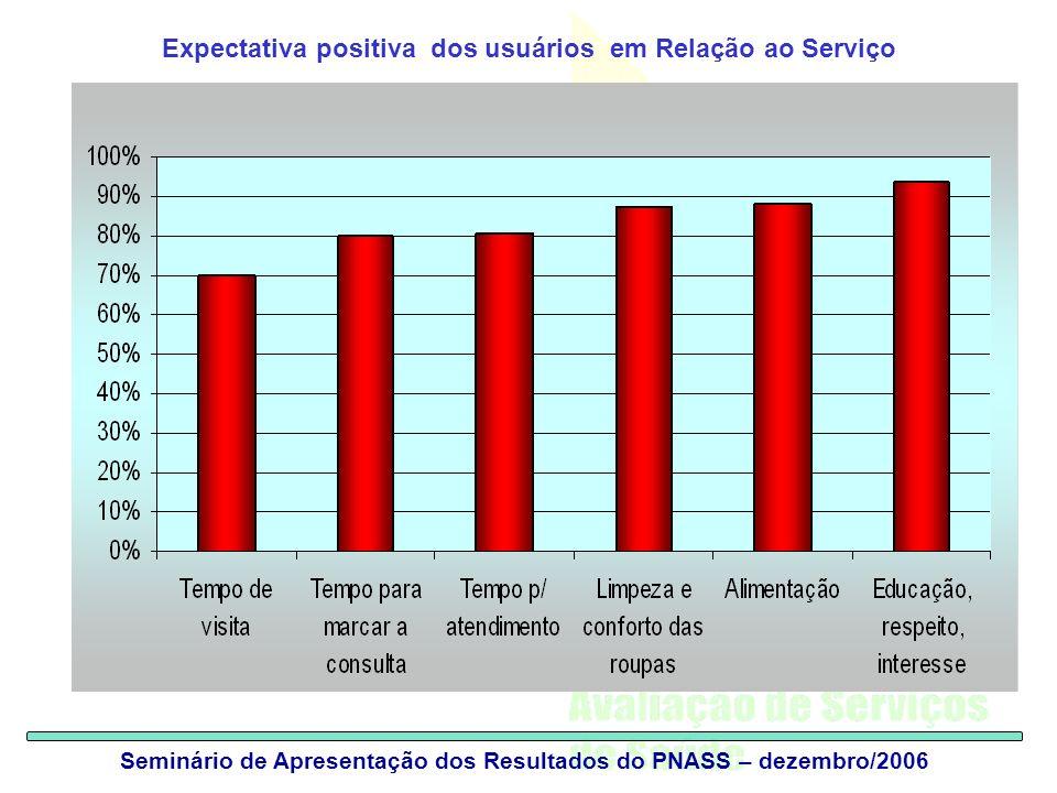 Expectativa positiva dos usuários em Relação ao Serviço