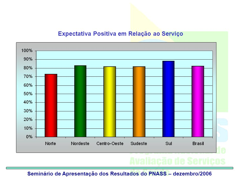Expectativa Positiva em Relação ao Serviço