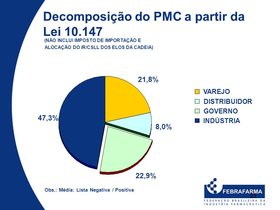 Decomposição do PMC a partir da Lei 10.147