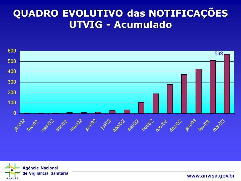 QUADRO EVOLUTIVO das NOTIFICAÇÕES UTVIG - Acumulado