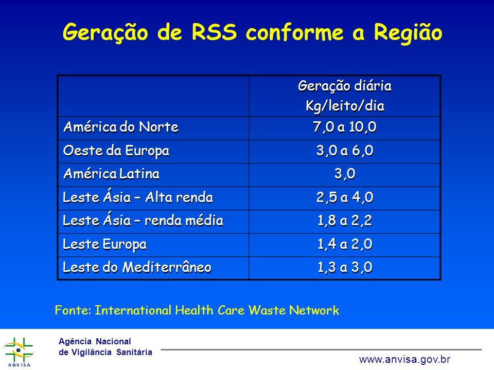Geração de RSS conforme a Região