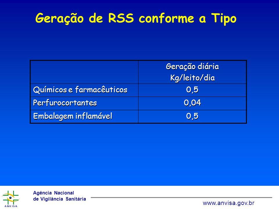 Geração de RSS conforme a Tipo